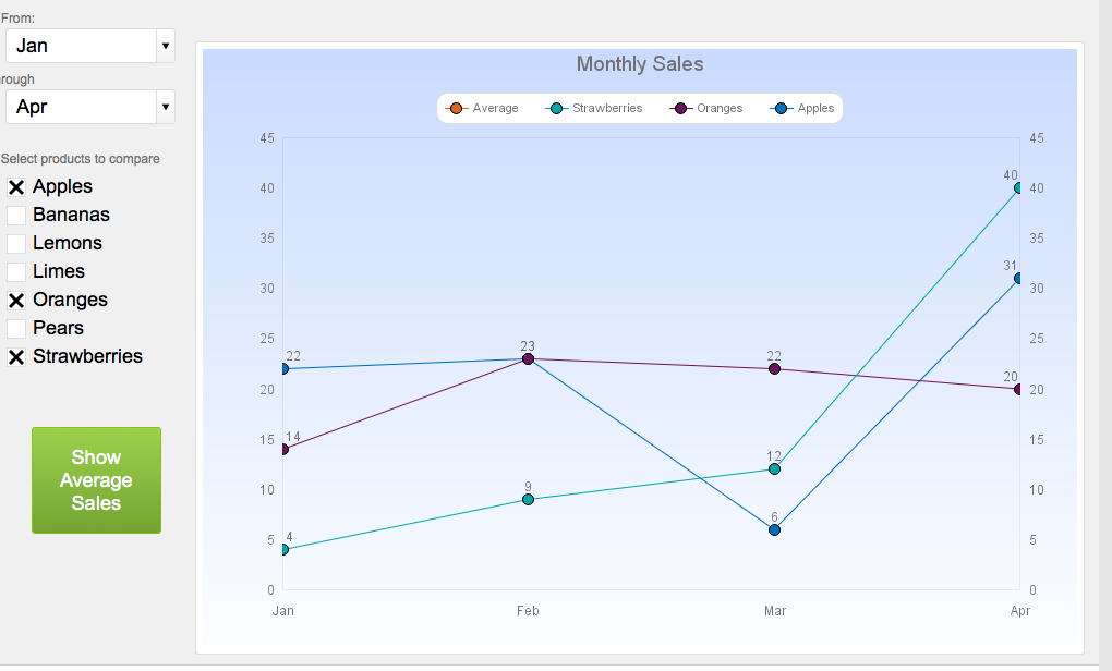 Dynamic Charting in FileMaker | Soliant Consulting