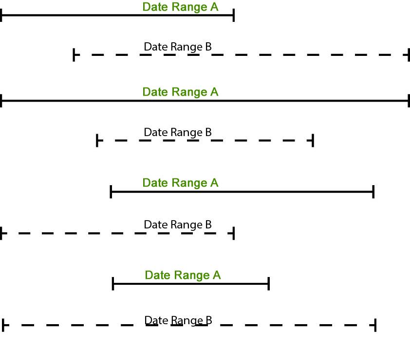 Sketch of date ranges
