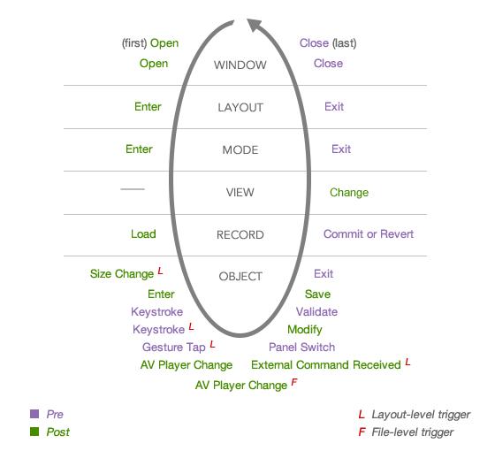 Script trigger sequence