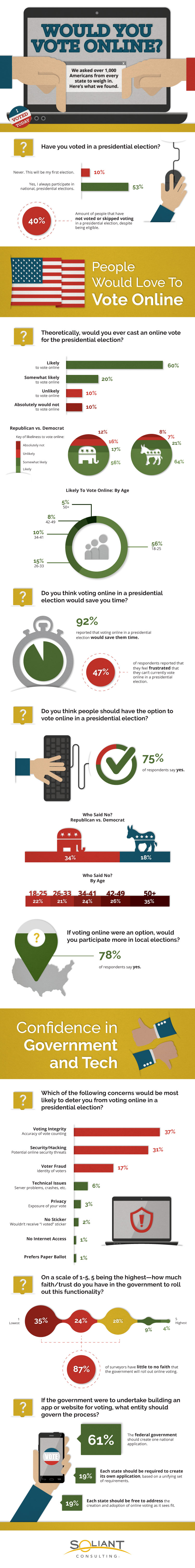 Soliant Consulting Survey: Would You Vote Online? Infographic