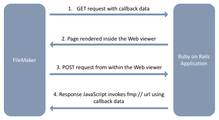 Illustration of how FileMaker integrates with web applications using the Web Viewer.