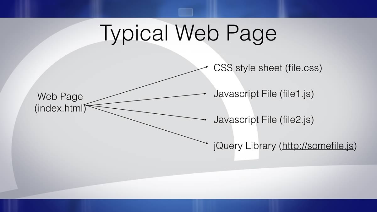 Figure 1. Typical Web Page