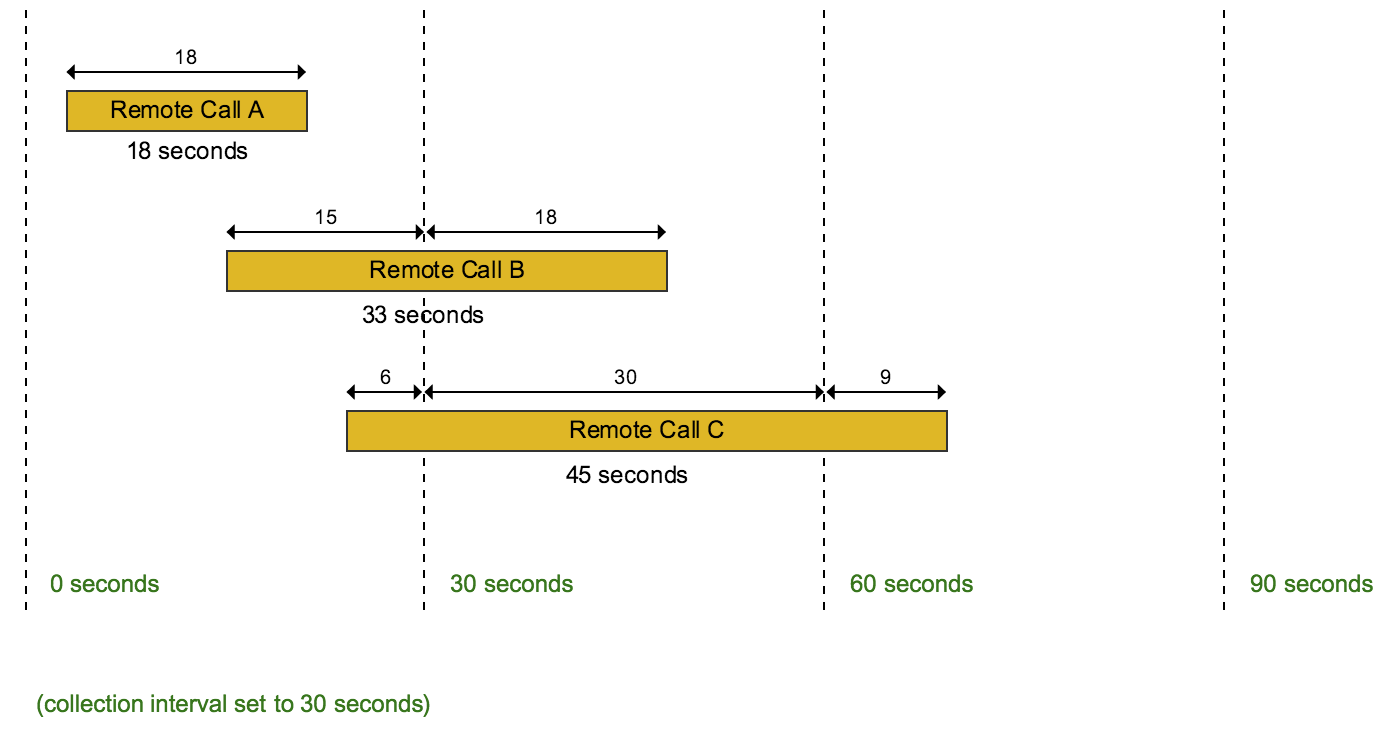 Remote calls diagram