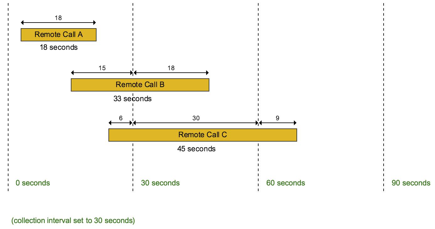 Remote calls diagram