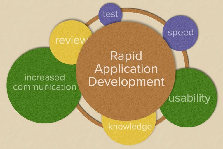 rad rapid application development Rapid application development (rad) is an object-oriented approach to systems  development that includes a method of development as well as software tools.