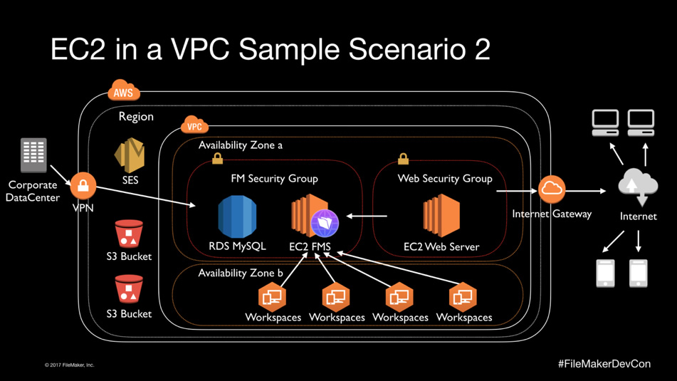 EC2 in a VPC Sample Scenario