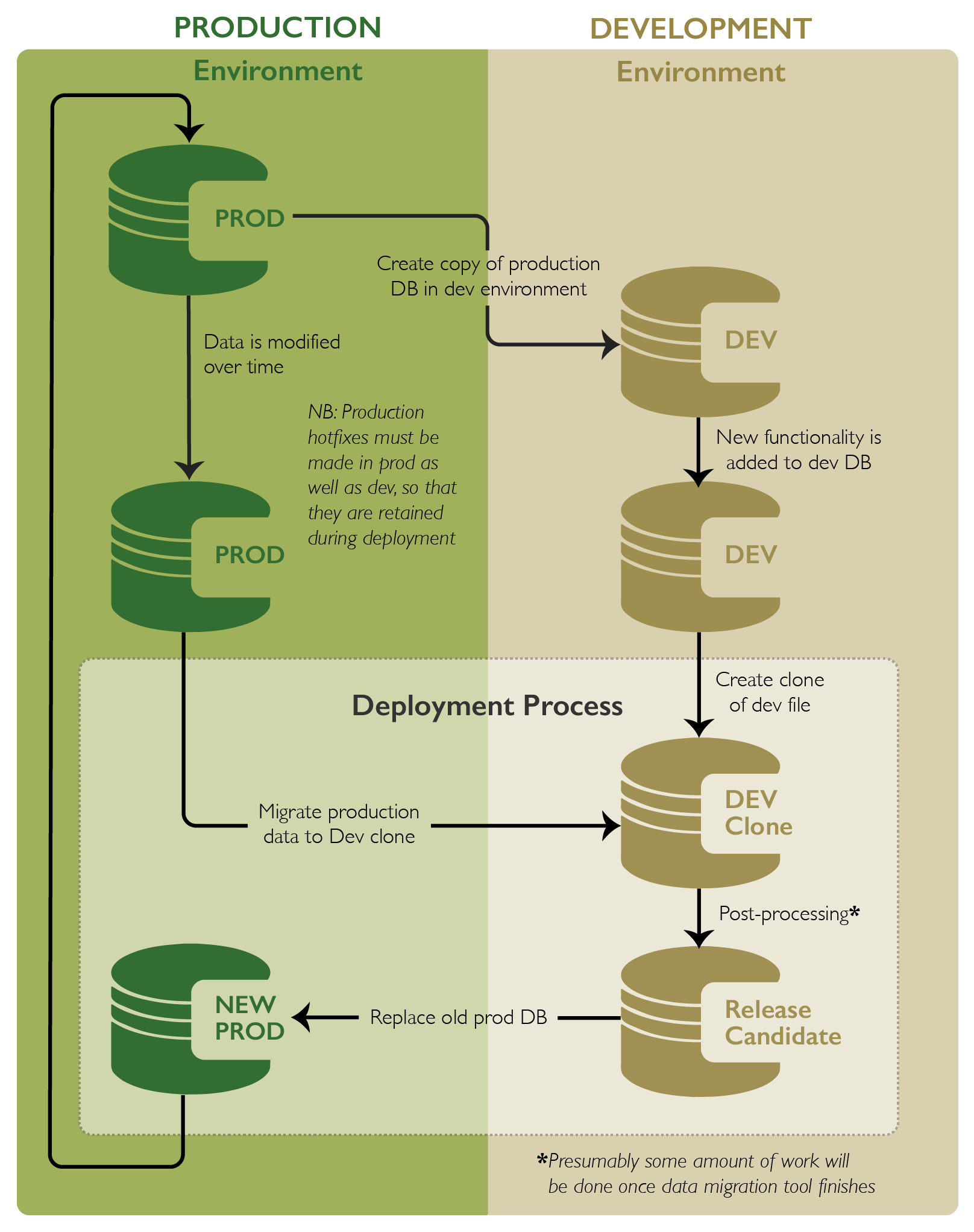 Deployment model diagram for FMDataMigration tool