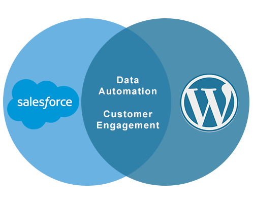 Venn diagrams showing integration of Salesforce and WordPress for data automation and customer engagement