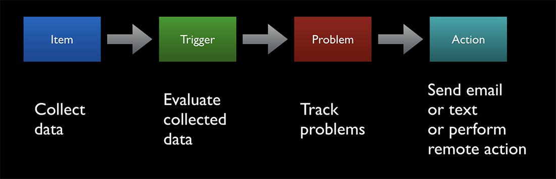 Zabbix Workflow - Item: Collect data, then Trigger: Evaluate collected data, then Problem: Track problems, then Action: Send email or text or perform remote action