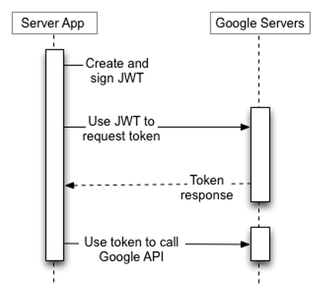 How To Use Google Oauth 2 With A Service Account
