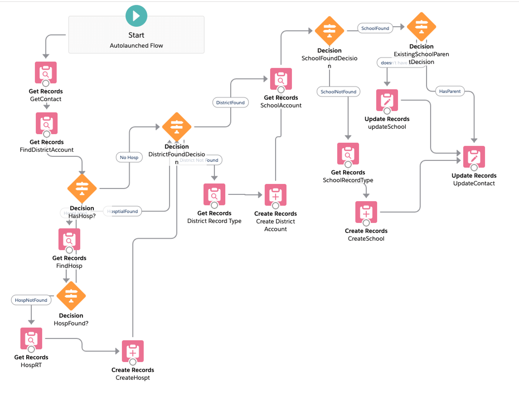 Find / Create Account Flowchart